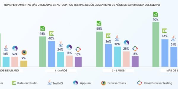 Elección de Herramientas de Automation Testing según Experiencia del Equipo